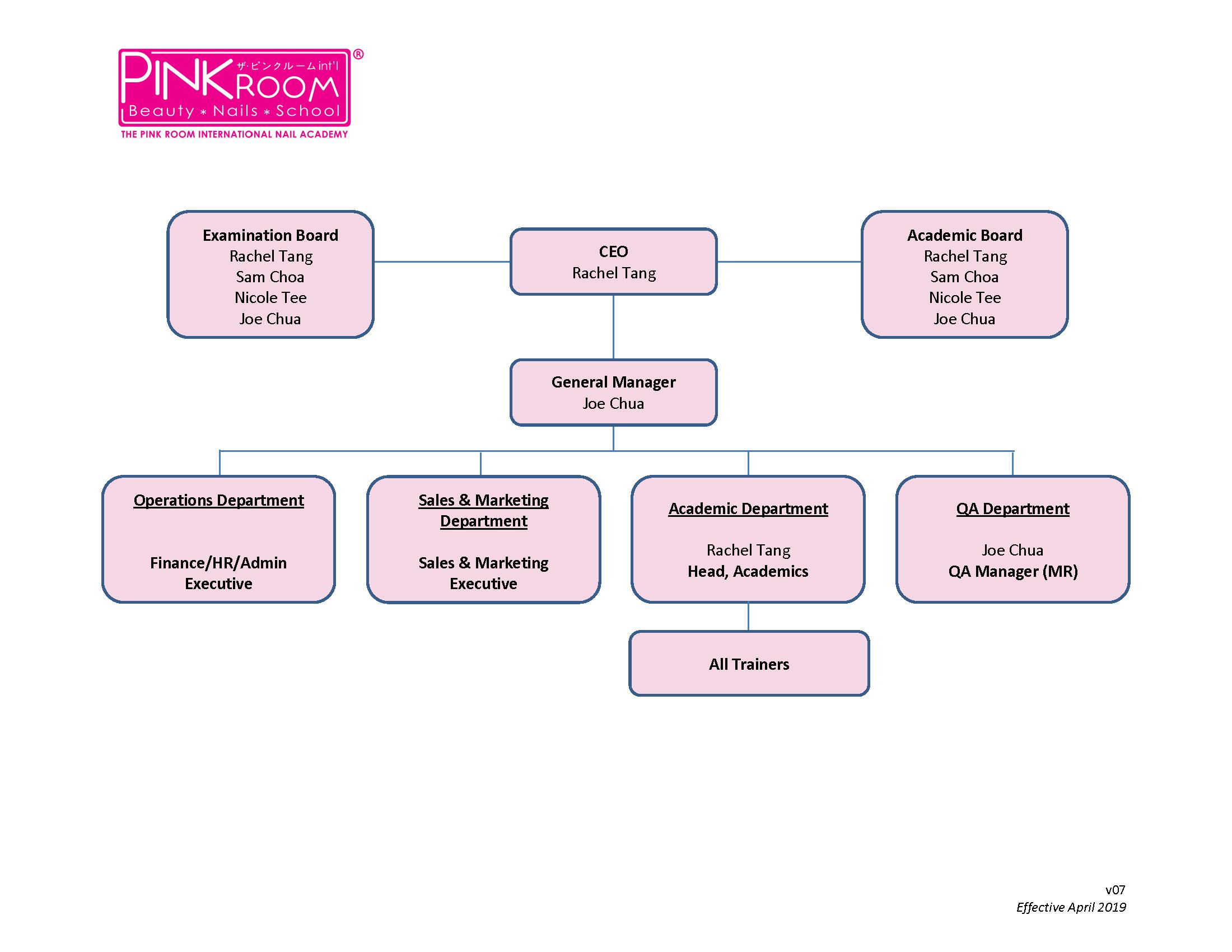 org-chart-v07